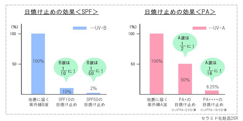 SPF・PAの違う日焼け止めの効果は?