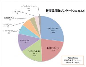 20141205新商品開発アンケート結果グラフ改