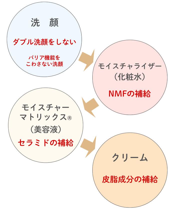 セラミド化粧品「シェルシュール」のスキンケア理論に基づいたステップ